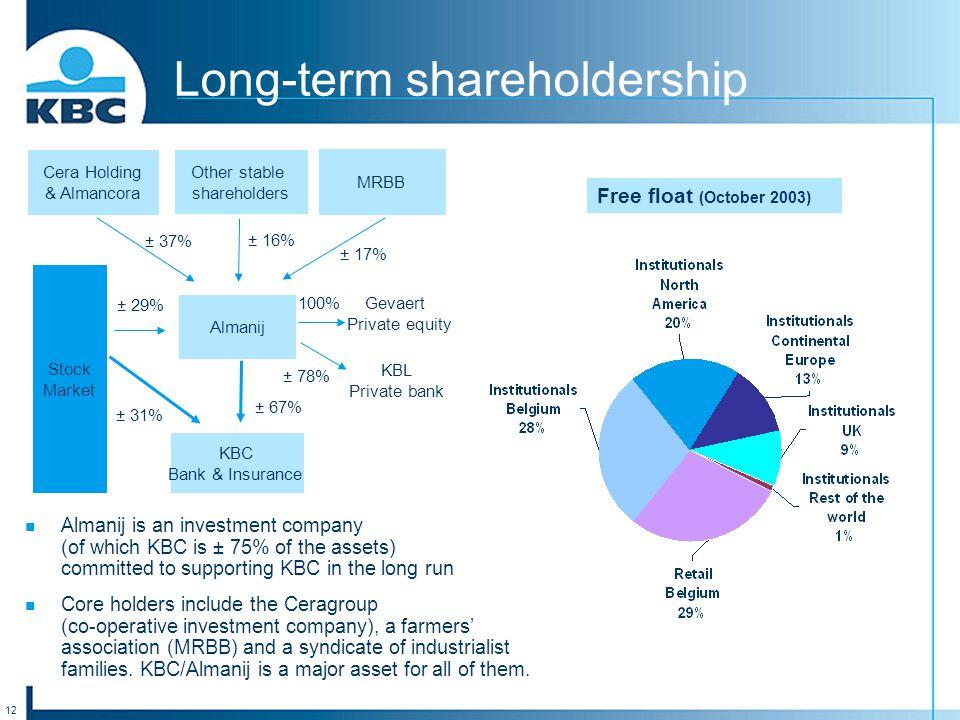 12 Long-term shareholdership Cera Holding & Almancora Other stable shareholders MRBB Almanij Stock Market Gevaert Private equity KBC Bank & Insurance