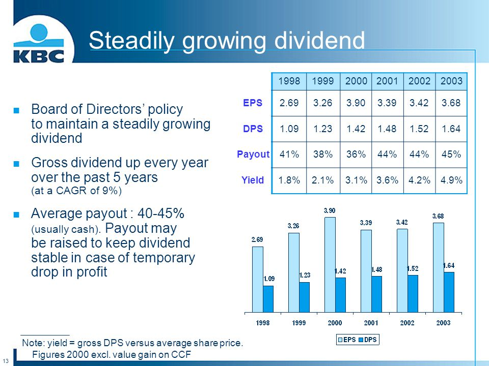 13 Steadily growing dividend Board of Directors' policy to maintain a steadily growing dividend Gross dividend up every year over the past 5 years (at