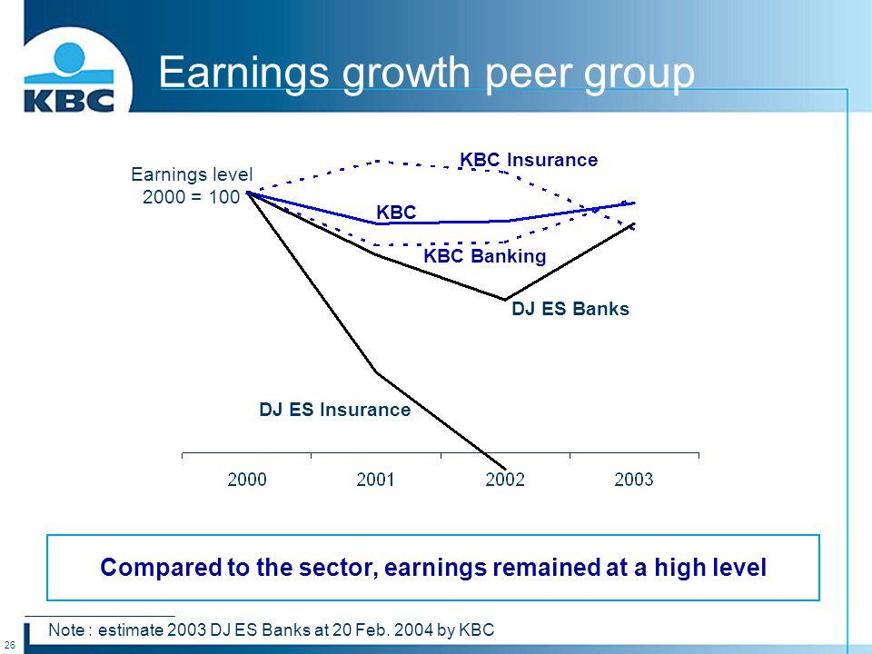 26 Earnings growth peer group KBC DJ ES Banks DJ ES Insurance KBC Insurance KBC Banking Note : estimate 2003 DJ ES Banks at 20 Feb. 2004 by KBC Compar