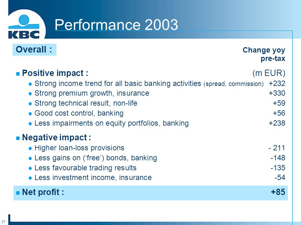 27 Performance 2003 Overall : Change yoy pre-tax Positive impact :(m EUR) Strong income trend for all basic banking activities (spread, commission) +232 Strong premium growth, insurance+330 Strong technical result, non-life+59 Good cost control, banking+56 Less impairments on equity portfolios, banking+238 Negative impact : Higher loan-loss provisions- 211 Less gains on ('free') bonds, banking-148 Less favourable trading results-135 Less investment income, insurance-54 Net profit :+85