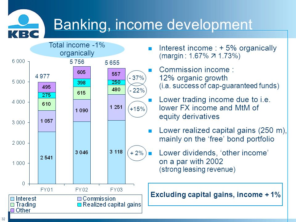 32 Banking, income development Interest income : + 5% organically (margin : 1.67%  1.73%) Commission income : 12% organic growth (i.a. success of cap