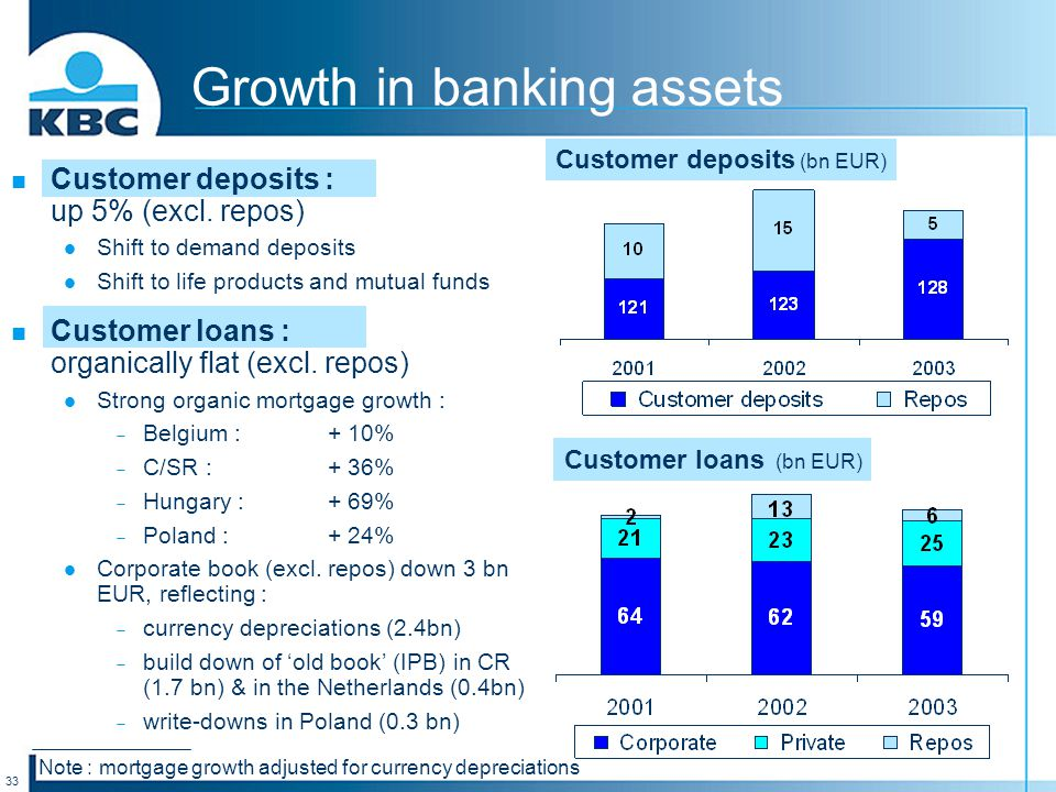 33 Growth in banking assets Customer deposits (bn EUR) Customer loans (bn EUR) Note : mortgage growth adjusted for currency depreciations Customer deposits : up 5% (excl.