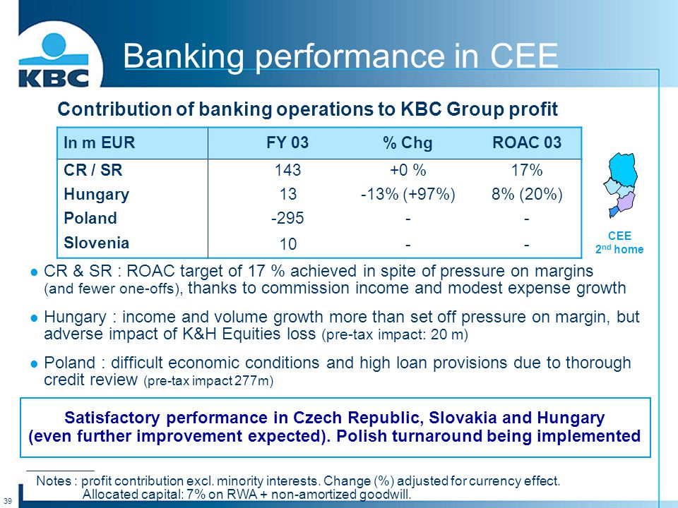 39 Banking performance in CEE CR & SR : ROAC target of 17 % achieved in spite of pressure on margins (and fewer one-offs), thanks to commission income and modest expense growth Hungary : income and volume growth more than set off pressure on margin, but adverse impact of K&H Equities loss (pre-tax impact: 20 m) Poland : difficult economic conditions and high loan provisions due to thorough credit review (pre-tax impact 277m) Notes : profit contribution excl.