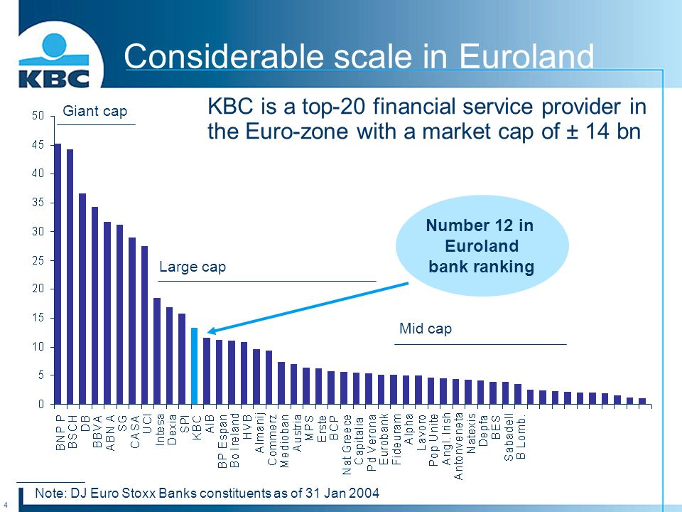 4 Considerable scale in Euroland Note: DJ Euro Stoxx Banks constituents as of 31 Jan 2004 Giant cap Large cap Mid cap Number 12 in Euroland bank ranking KBC is a top-20 financial service provider in the Euro-zone with a market cap of ± 14 bn