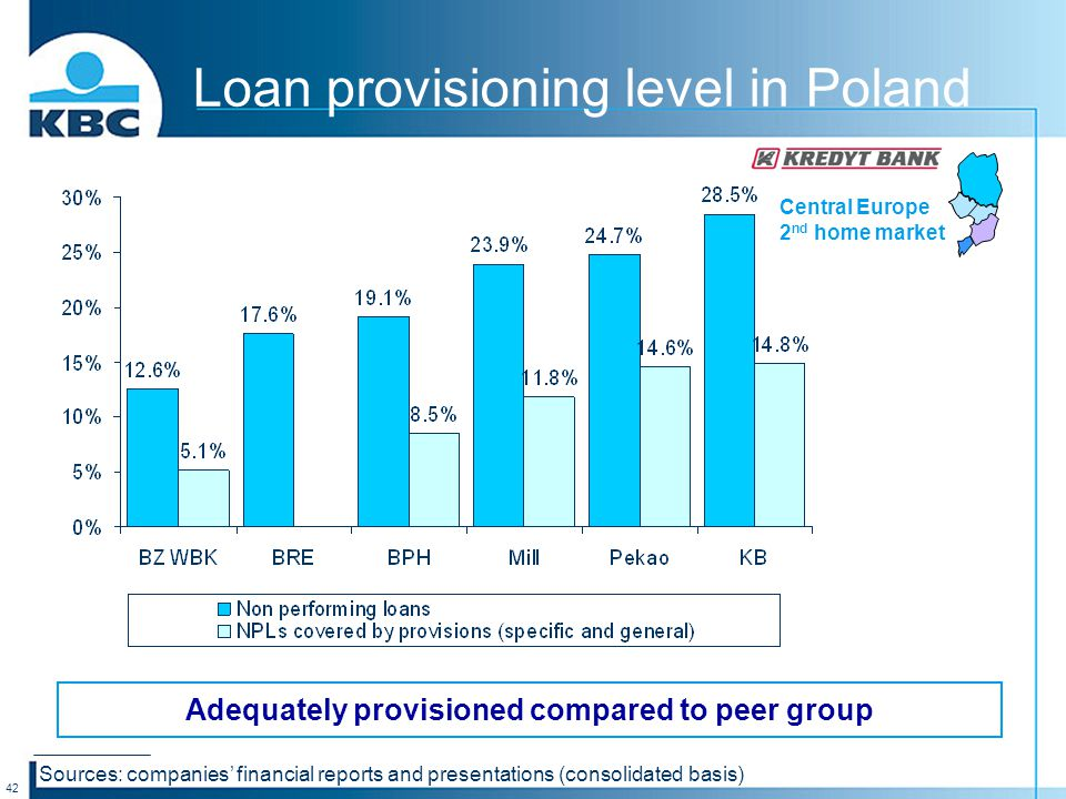 42 Central Europe 2 nd home market Loan provisioning level in Poland Adequately provisioned compared to peer group Sources: companies' financial reports and presentations (consolidated basis)