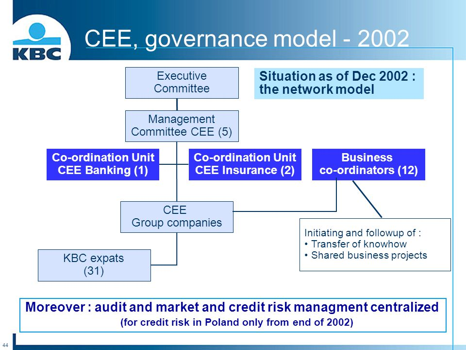 44 Situation as of Dec 2002 : the network model CEE, governance model - 2002 CEE Group companies Co-ordination Unit CEE Insurance (2) Business co-ordinators (12) KBC expats (31) Co-ordination Unit CEE Banking (1) Moreover : audit and market and credit risk managment centralized (for credit risk in Poland only from end of 2002) Executive Committee Management Committee CEE (5) Initiating and followup of : Transfer of knowhow Shared business projects