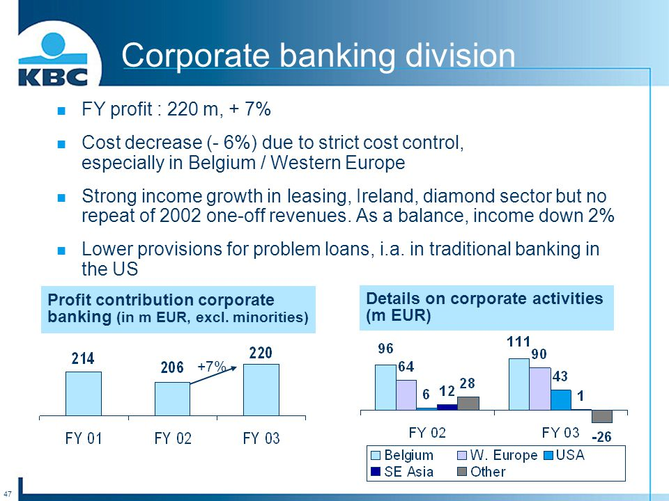 47 FY profit : 220 m, + 7% Cost decrease (- 6%) due to strict cost control, especially in Belgium / Western Europe Strong income growth in leasing, Ireland, diamond sector but no repeat of 2002 one-off revenues.