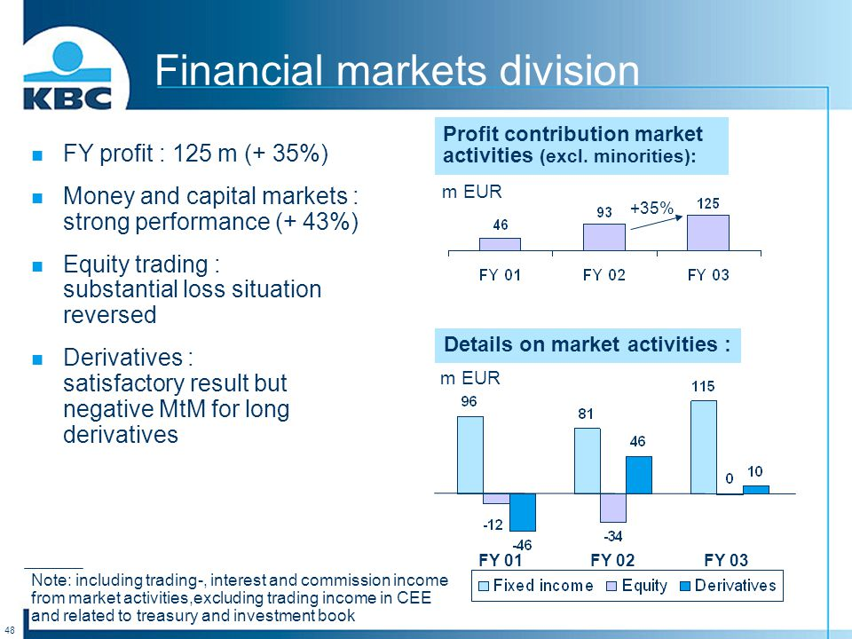 48 Financial markets division FY profit : 125 m (+ 35%) Money and capital markets : strong performance (+ 43%) Equity trading : substantial loss situation reversed Derivatives : satisfactory result but negative MtM for long derivatives Profit contribution market activities (excl.