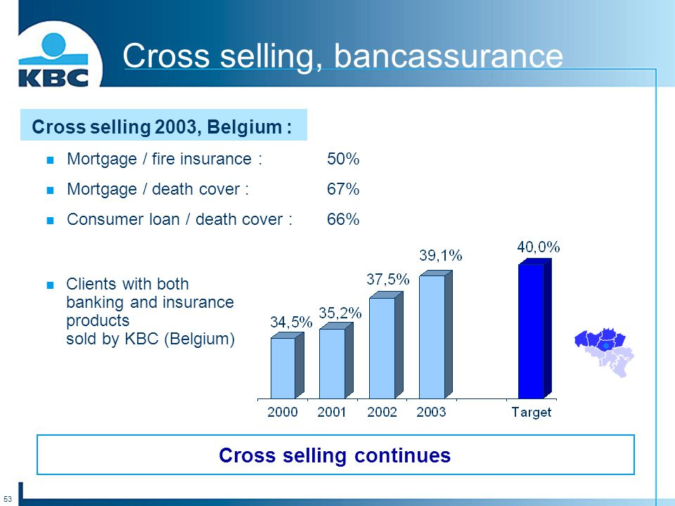 53 Cross selling, bancassurance Clients with both banking and insurance products sold by KBC (Belgium) Cross selling 2003, Belgium : Mortgage / fire insurance :50% Mortgage / death cover :67% Consumer loan / death cover :66% Cross selling continues