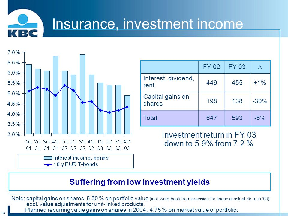 54 Insurance, investment income FY 02FY 03  Interest, dividend, rent 449455+1% Capital gains on shares 198138-30% Total647593-8% Investment return in