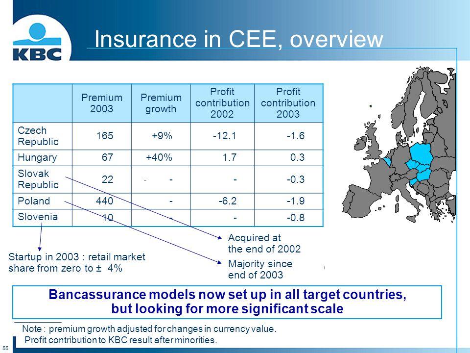 55 Insurance in CEE, overview Premium 2003 Premium growth Profit contribution 2002 Profit contribution 2003 Czech Republic 165+9%-12.1-1.6 Hungary67+4