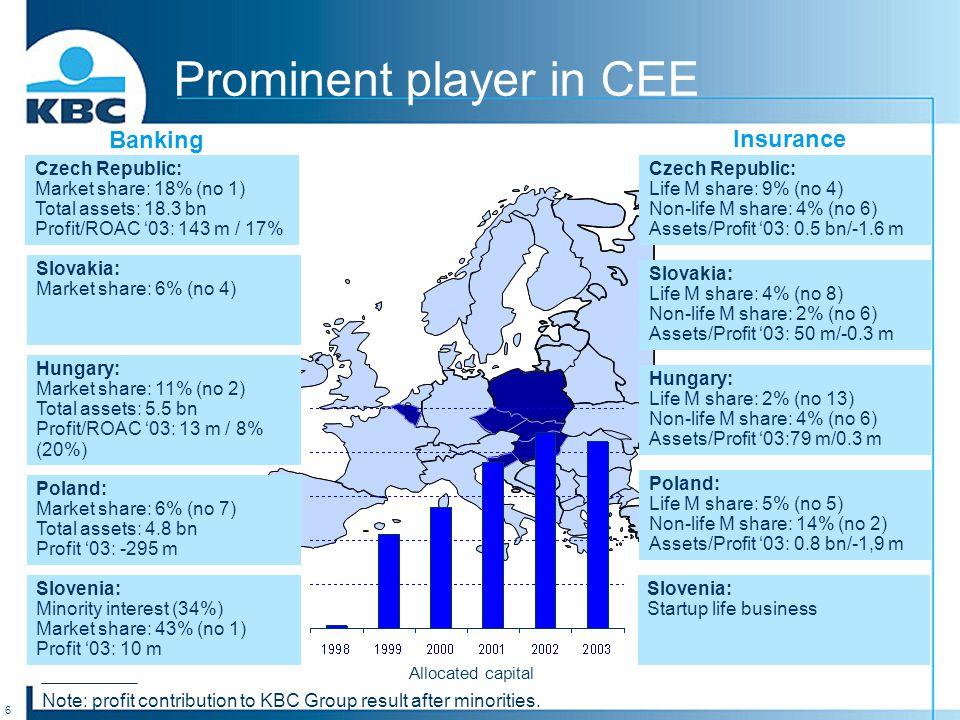 6 Banking Insurance Allocated capital Slovakia: Market share: 6% (no 4) Czech Republic: Market share: 18% (no 1) Total assets: 18.3 bn Profit/ROAC '03