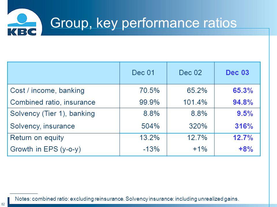 62 Group, key performance ratios Dec 01Dec 02Dec 03 Cost / income, banking70.5%65.2%65.3% Combined ratio, insurance99.9%101.4%94.8% Solvency (Tier 1),