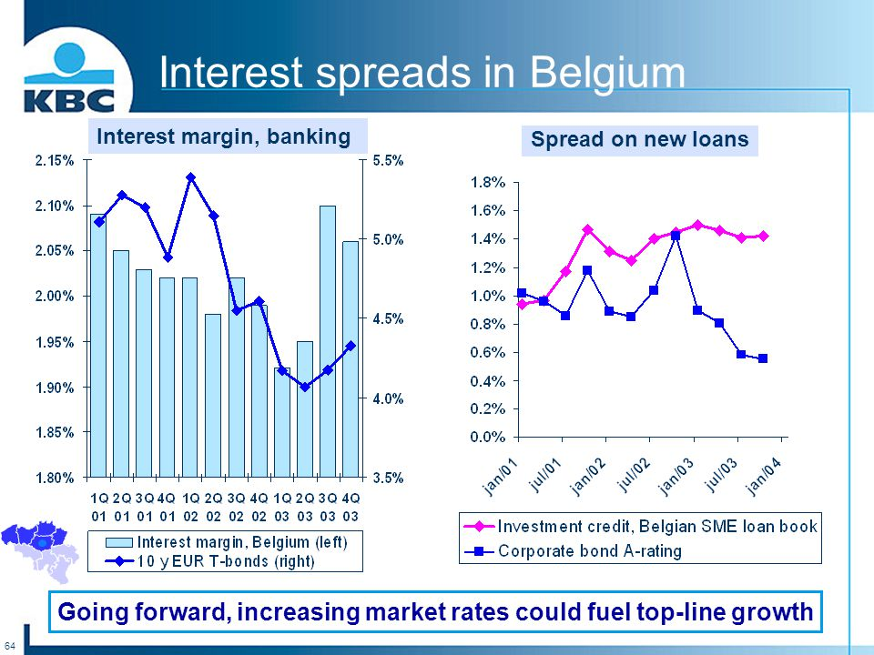 64 Interest spreads in Belgium Interest margin, banking Spread on new loans Going forward, increasing market rates could fuel top-line growth