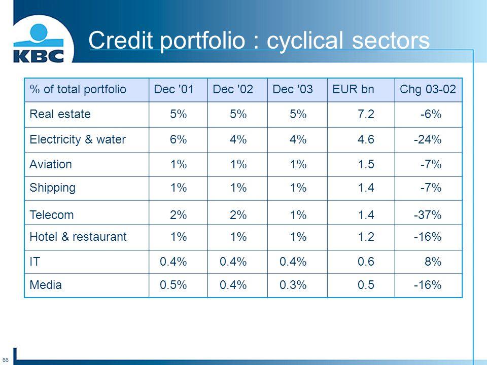 66 Credit portfolio : cyclical sectors % of total portfolioDec '01Dec '02Dec '03EUR bnChg 03-02 Real estate5% 7.2-6% Electricity & water6%4% 4.6-24% A