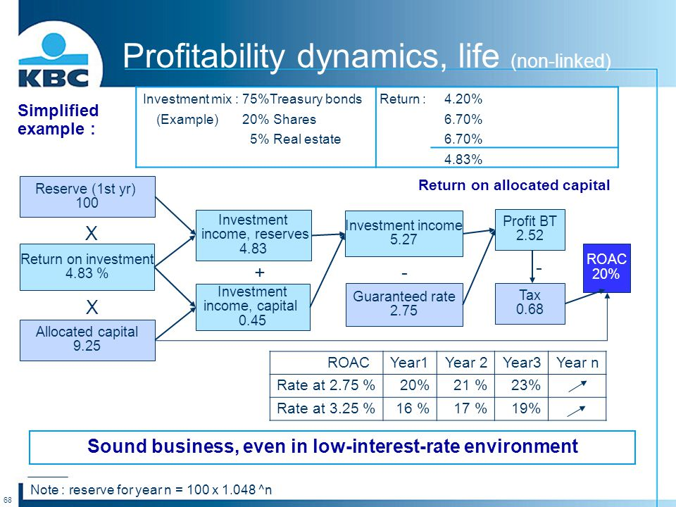 68 Sound business, even in low-interest-rate environment Profitability dynamics, life (non-linked) Reserve (1st yr) 100 Return on investment 4.83 % Allocated capital 9.25 Investment income, reserves 4.83 Investment income, capital 0.45 Investment income 5.27 Guaranteed rate 2.75 Profit BT 2.52 X X + - Simplified example : ROAC 20% Tax 0.68 Investment mix :75%Treasury bonds Return :4.20% (Example)20% Shares6.70% 5% Real estate6.70% 4.83% Return on allocated capital Note : reserve for year n = 100 x 1.048 ^n ROACYear1Year 2Year3Year n Rate at 2.75 %20%21 %23% Rate at 3.25 %16 %17 %19% -