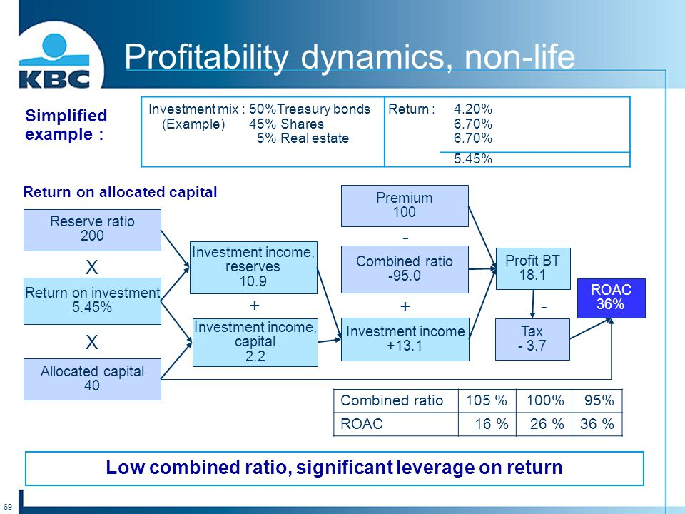 69 Low combined ratio, significant leverage on return Profitability dynamics, non-life Reserve ratio 200 Return on investment 5.45% Allocated capital 40 Investment income, reserves 10.9 Investment income, capital 2.2 Premium 100 Combined ratio -95.0 Investment income +13.1 Profit BT 18.1 Tax - 3.7 ROAC 36% X X + + - Investment mix :50%Treasury bonds Return :4.20% (Example)45% Shares6.70% 5% Real estate6.70% 5.45% Combined ratio105 %100%95% ROAC16 %26 %36 % - Simplified example : Return on allocated capital