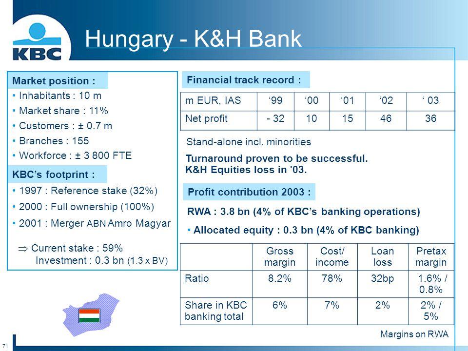 71 Hungary - K&H Bank Market position : Inhabitants : 10 m Market share : 11% Customers : ± 0.7 m Branches : 155 Workforce : ± 3 800 FTE KBC's footpri