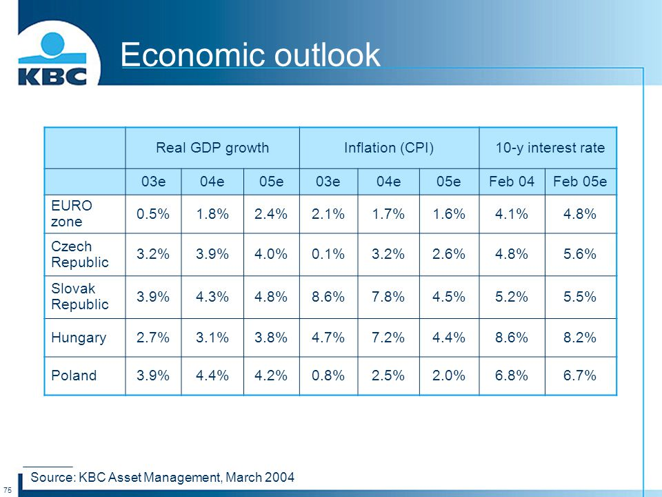 75 Economic outlook Real GDP growthInflation (CPI) 10-y interest rate 03e04e05e03e04e05eFeb 04Feb 05e EURO zone 0.5%1.8%2.4%2.1%1.7%1.6%4.1%4.8% Czech Republic 3.2%3.9%4.0%0.1%3.2%2.6%4.8%5.6% Slovak Republic 3.9%4.3%4.8%8.6%7.8%4.5%5.2%5.5% Hungary2.7%3.1%3.8%4.7%7.2%4.4%8.6%8.2% Poland3.9%4.4%4.2%0.8%2.5%2.0%6.8%6.7% Source: KBC Asset Management, March 2004