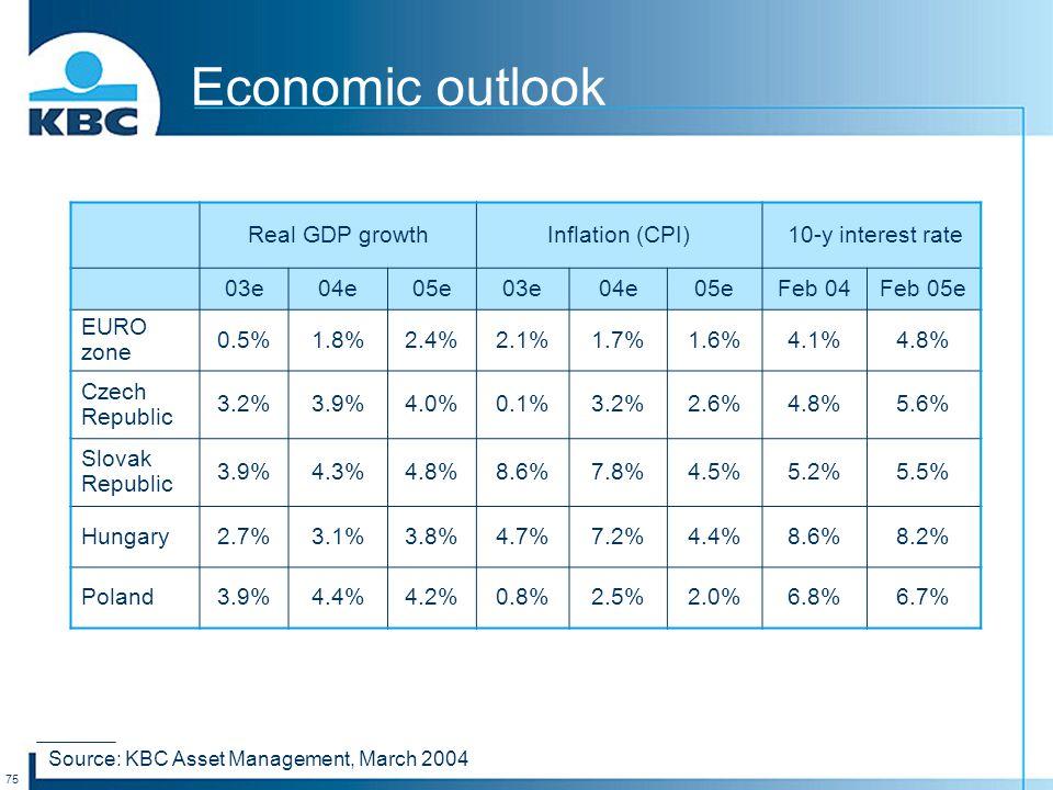 75 Economic outlook Real GDP growthInflation (CPI) 10-y interest rate 03e04e05e03e04e05eFeb 04Feb 05e EURO zone 0.5%1.8%2.4%2.1%1.7%1.6%4.1%4.8% Czech