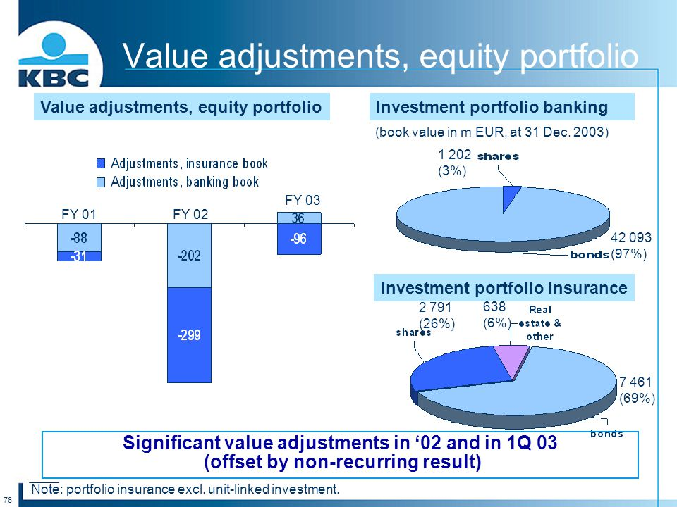 76 Value adjustments, equity portfolio Significant value adjustments in '02 and in 1Q 03 (offset by non-recurring result) Investment portfolio banking Investment portfolio insurance 2 791 (26%) 638 (6%) 7 461 (69%) (book value in m EUR, at 31 Dec.