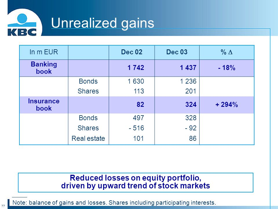 77 Unrealized gains In m EURDec 02Dec 03 %  Banking book 1 7421 437- 18% Bonds1 6301 236 Shares113201 Insurance book 82324+ 294% Bonds497328 Shares-