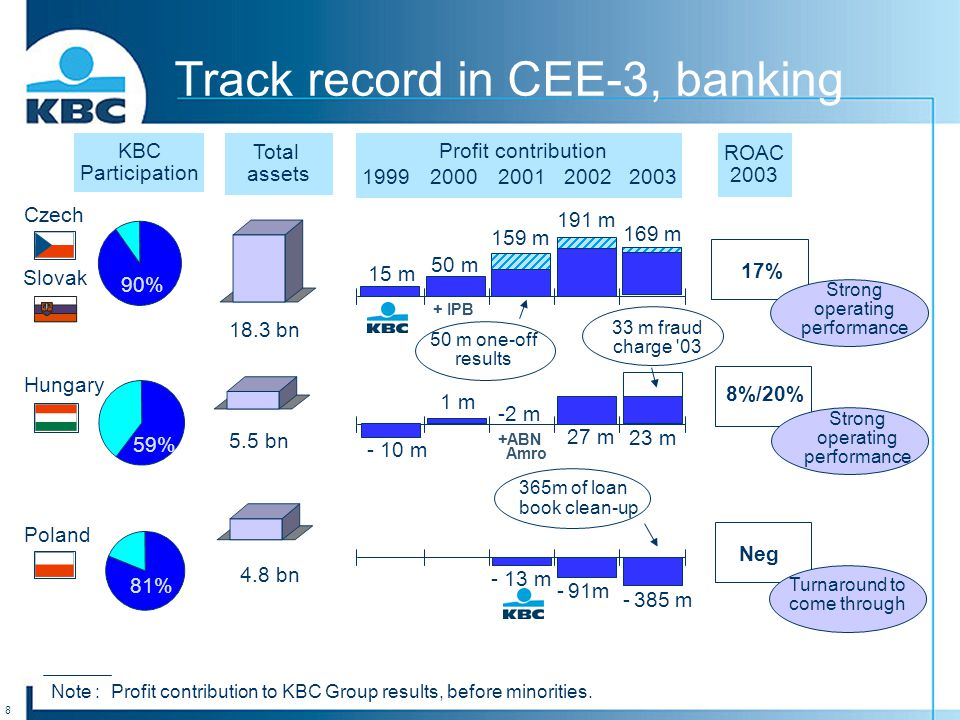 8 + IPB Track record in CEE-3, banking KBC Participation Total assets Czech Hungary Poland 19992000200120022003 ROAC 2003 90% 59% 81% 18.3 bn 5.5 bn 4