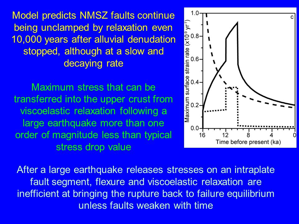 Model predicts NMSZ faults continue being unclamped by relaxation even 10,000 years after alluvial denudation stopped, although at a slow and decaying rate Maximum stress that can be transferred into the upper crust from viscoelastic relaxation following a large earthquake more than one order of magnitude less than typical stress drop value After a large earthquake releases stresses on an intraplate fault segment, flexure and viscoelastic relaxation are inefficient at bringing the rupture back to failure equilibrium unless faults weaken with time