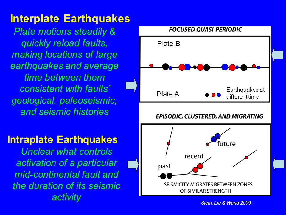 Interplate Earthquakes Intraplate Earthquakes Unclear what controls activation of a particular mid-continental fault and the duration of its seismic activity Plate A Plate B Earthquakes at different time Stein, Liu & Wang 2009 Plate motions steadily & quickly reload faults, making locations of large earthquakes and average time between them consistent with faults' geological, paleoseismic, and seismic histories