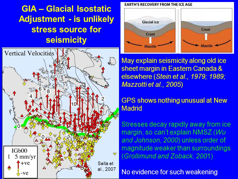 Sella et al., 2007 GIA – Glacial Isostatic Adjustment - is unlikely stress source for seismicity May explain seismicity along old ice sheet margin in Eastern Canada & elsewhere (Stein et al., 1979; 1989; Mazzotti et al., 2005) GPS shows nothing unusual at New Madrid Stresses decay rapidly away from ice margin, so can't explain NMSZ (Wu and Johnson, 2000) unless order of magnitude weaker than surroundings (Grollimund and Zoback, 2001) No evidence for such weakening
