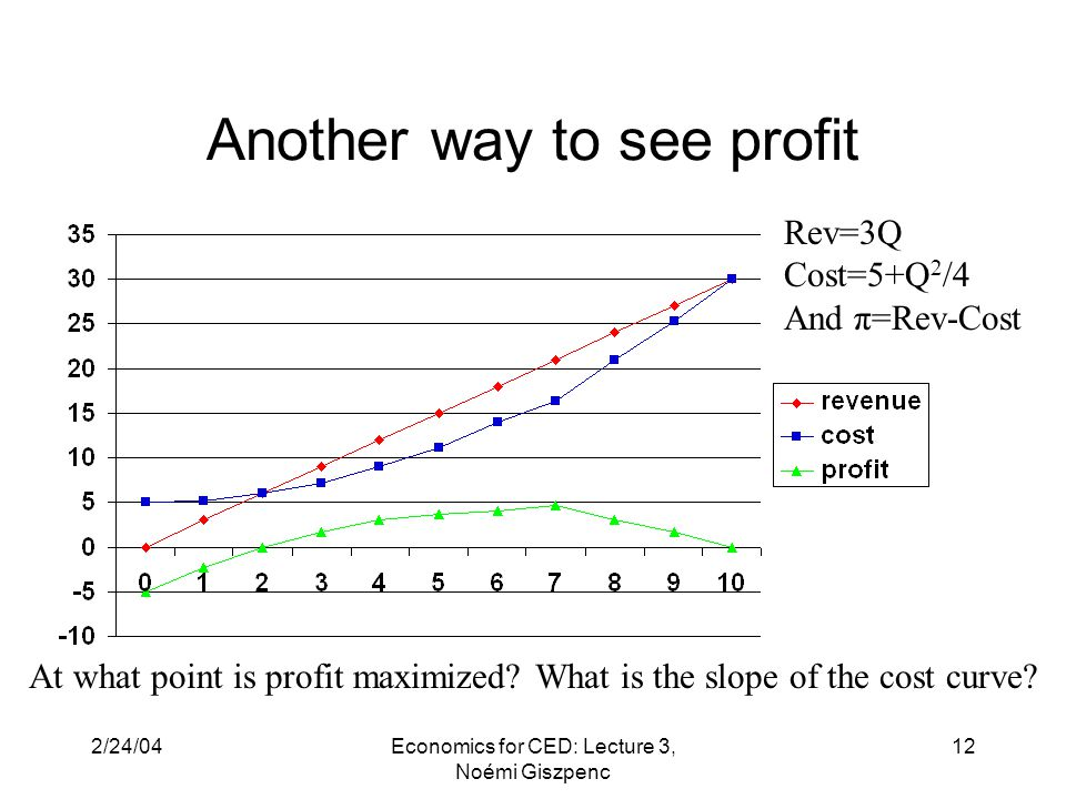 2/24/04Economics for CED: Lecture 3, Noémi Giszpenc 12 Another way to see profit At what point is profit maximized.