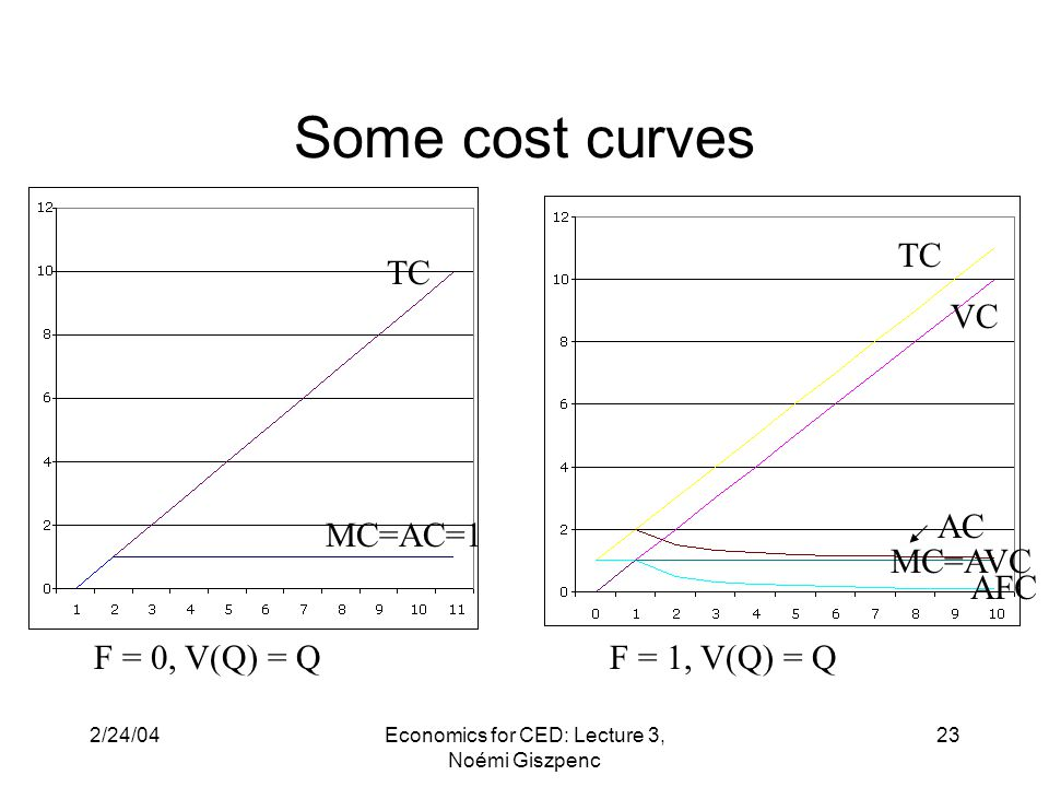 2/24/04Economics for CED: Lecture 3, Noémi Giszpenc 23 Some cost curves MC=AC=1 F = 0, V(Q) = Q TC F = 1, V(Q) = Q TC VC AC MC=AVC AFC