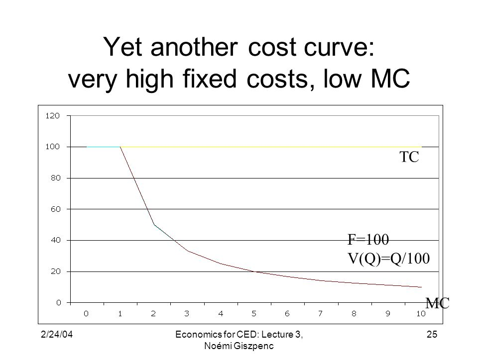 2/24/04Economics for CED: Lecture 3, Noémi Giszpenc 25 Yet another cost curve: very high fixed costs, low MC F=100 V(Q)=Q/100 TC MC