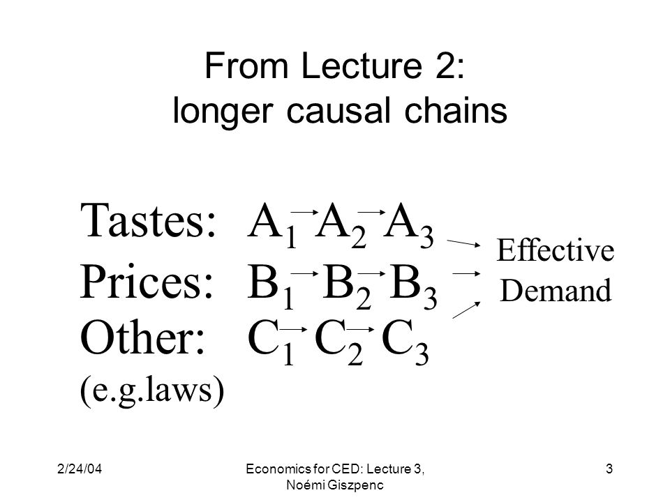 2/24/04Economics for CED: Lecture 3, Noémi Giszpenc 3 A 1 A 2 A 3 B 1 B 2 B 3 Tastes: Prices: Effective Demand Other: (e.g.laws) C 1 C 2 C 3 From Lecture 2: longer causal chains