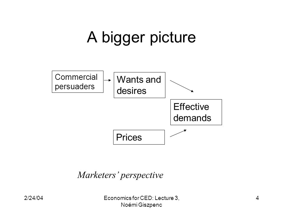 2/24/04Economics for CED: Lecture 3, Noémi Giszpenc 4 A bigger picture Wants and desires Prices Effective demands Commercial persuaders Marketers' perspective