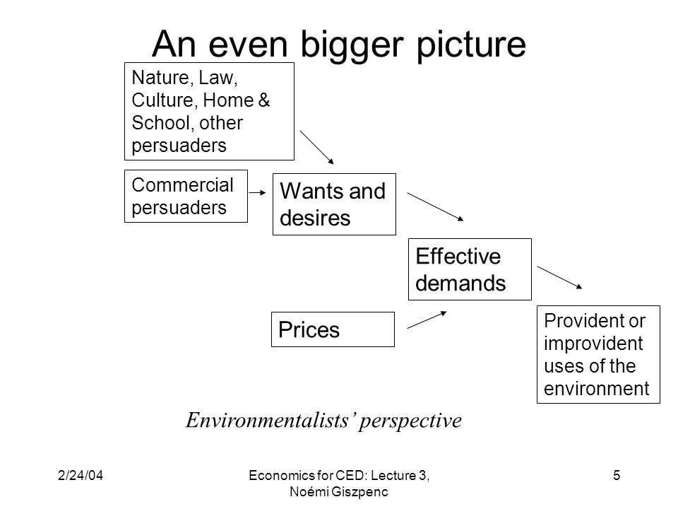 2/24/04Economics for CED: Lecture 3, Noémi Giszpenc 5 An even bigger picture Wants and desires Prices Effective demands Commercial persuaders Environmentalists' perspective Nature, Law, Culture, Home & School, other persuaders Provident or improvident uses of the environment