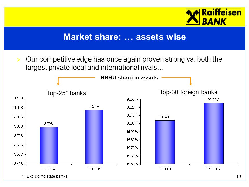 15 Top-30 foreign banks  Our competitive edge has once again proven strong vs.