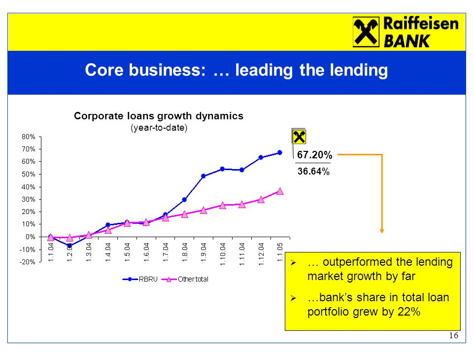 16 Corporate loans growth dynamics (year-to-date)  … outperformed the lending market growth by far  …bank's share in total loan portfolio grew by 22% 36.64% 67.20% Core business: … leading the lending
