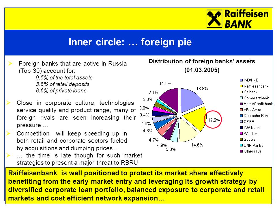 7 Inner circle: … foreign pie  Foreign banks that are active in Russia (Top-30) account for: 9.5% of the total assets 3.8% of retail deposits 8.6% of private loans Raiffeisenbank is well positioned to protect its market share effectively benefiting from the early market entry and leveraging its growth strategy by diversified corporate loan portfolio, balanced exposure to corporate and retail markets and cost efficient network expansion… Distribution of foreign banks' assets (01.03.2005)  Close in corporate culture, technologies, service quality and product range, many of foreign rivals are seen increasing their pressure …  Competition will keep speeding up in both retail and corporate sectors fueled by acquisitions and dumping prices…  … the time is late though for such market strategies to present a major threat to RBRU