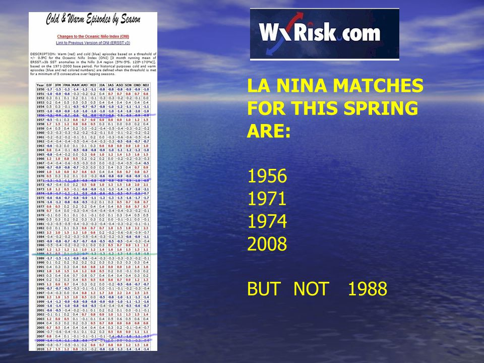 LA NINA MATCHES FOR THIS SPRING ARE: 1956 1971 1974 2008 BUT NOT 1988