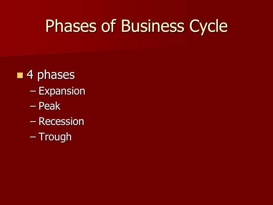 Phases of Business Cycle 4 phases 4 phases –Expansion –Peak –Recession –Trough