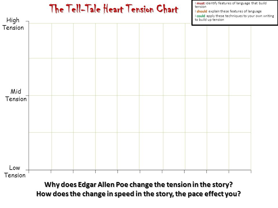 Mid Tension High Tension Low Tension The Tell-Tale Heart Tension Chart Why does Edgar Allen Poe change the tension in the story.