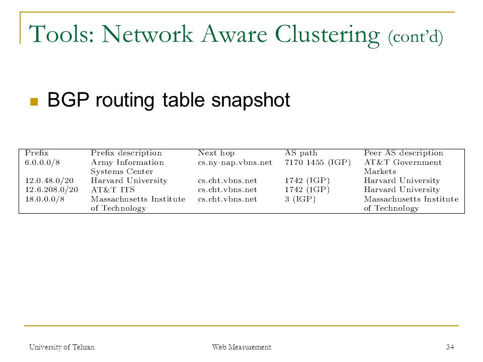 Tools: Network Aware Clustering (cont'd) BGP routing table snapshot 34 Web Measurement University of Tehran