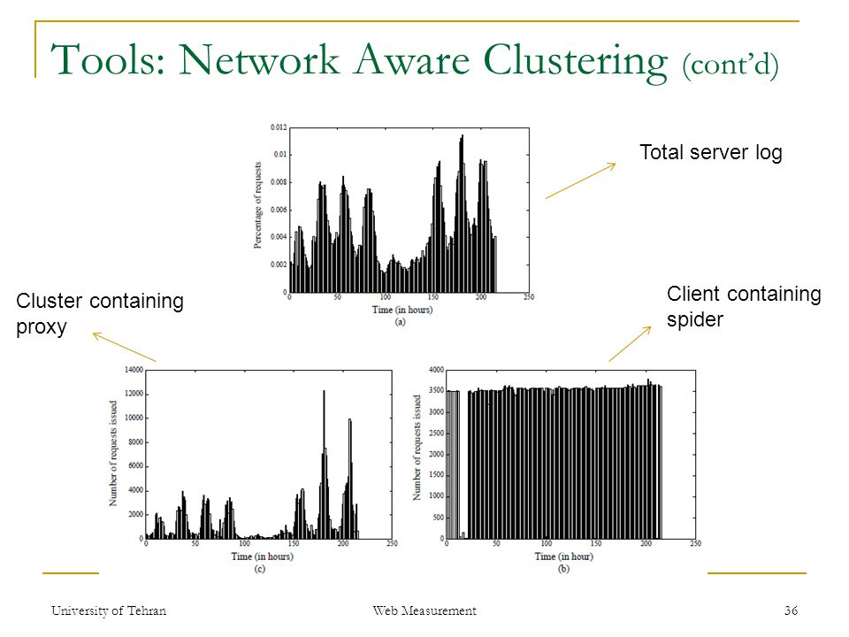 Tools: Network Aware Clustering (cont'd) 36 Total server log Client containing spider Cluster containing proxy Web Measurement University of Tehran