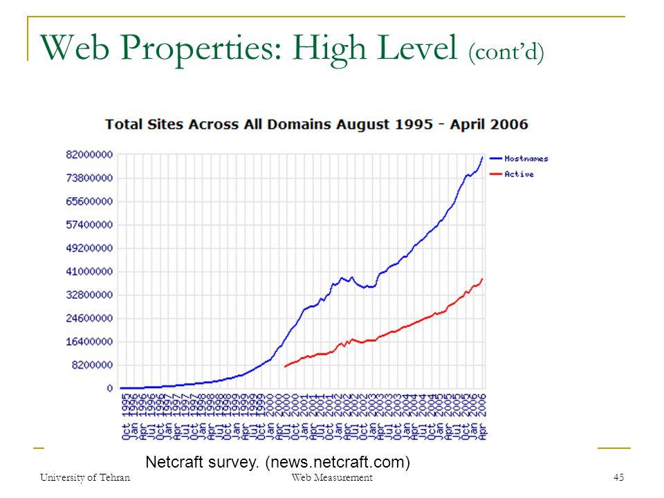 Web Properties: High Level (cont'd) 45 Netcraft survey. (news.netcraft.com) Web Measurement University of Tehran