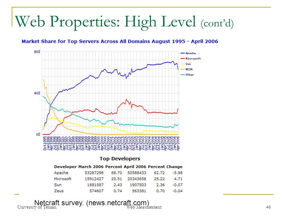 Web Properties: High Level (cont'd) 46 Netcraft survey. (news.netcraft.com) Web Measurement University of Tehran