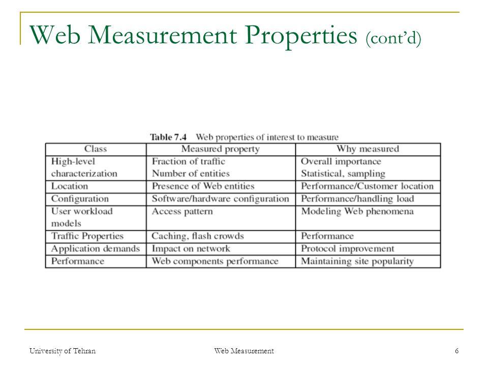 Web Measurement Properties (cont'd) 6 Web Measurement University of Tehran