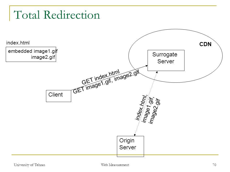 Surrogate Server CDN Origin Server Client GET index.html GET image1.gif, image2.gif index.html, image1.gif, image2.gif Total Redirection 70 index.html