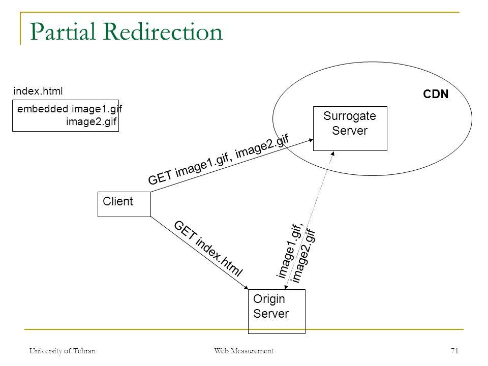 Origin Server Surrogate Server CDN Client GET index.html GET image1.gif, image2.gif image1.gif, image2.gif Partial Redirection 71 index.html embedded