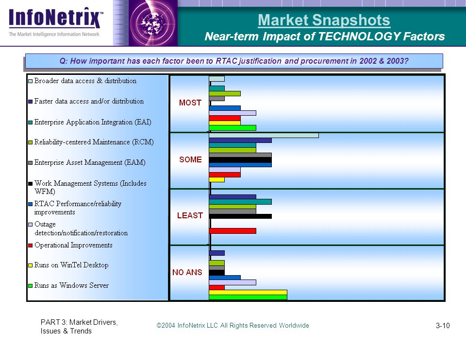 ©2004 InfoNetrix LLC All Rights Reserved Worldwide PART 3: Market Drivers, Issues & Trends 3-10 Market Snapshots Near-term Impact of TECHNOLOGY Factors Q: How important has each factor been to RTAC justification and procurement in 2002 & 2003